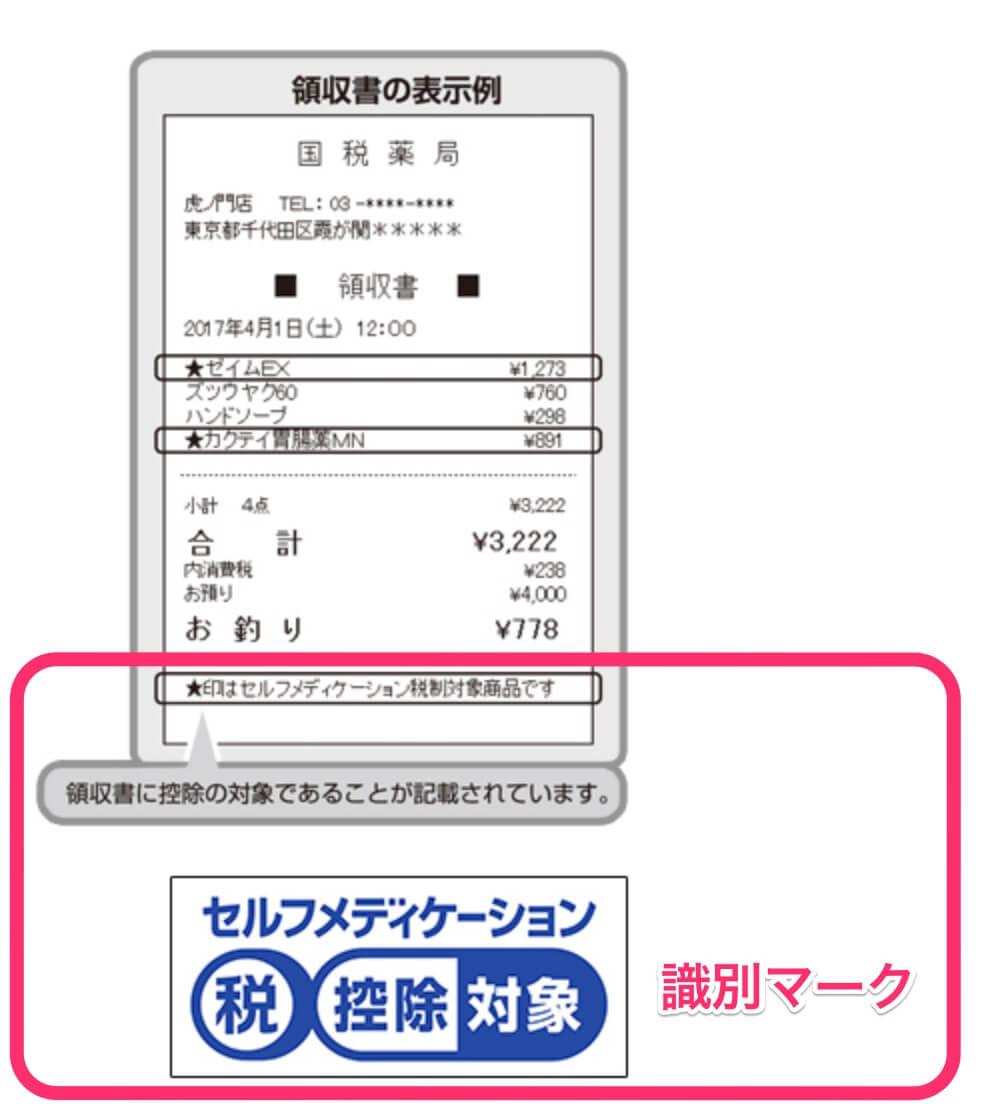 セルフメディケーション税制対象商品の識別マーク