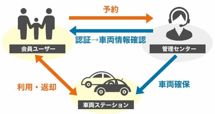 カーシェアリングとは|カーシェアリングの仕組み、利用方法の図解