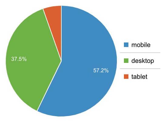 訪問ユーザーのモバイル・パソコン・タブレット率
